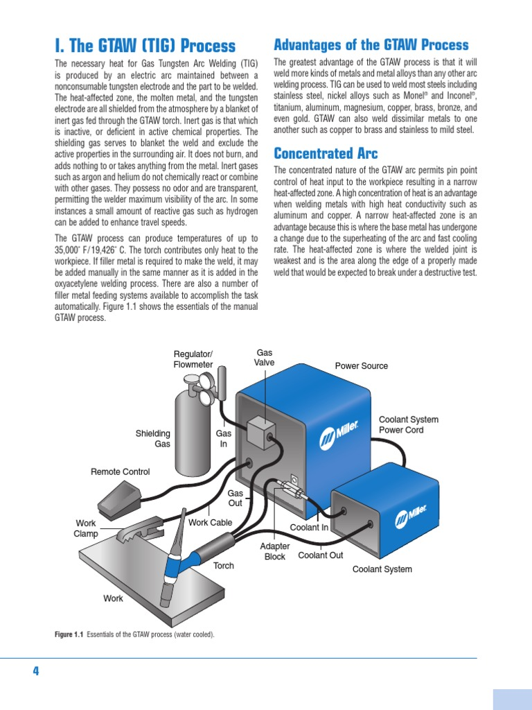 Tig Welding Handbook Electric Current Mig Machine Diagram Together With Of Fillet Weld Root