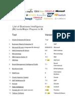 Merger & Acquisitions in BI Domain