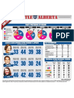 Alta. provincial election poll