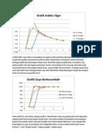 Grafik Indeks Vigor Diatas Menunjukkan Kecepatan Perkecambahan Biji Kakao Pada Bagian Ujung