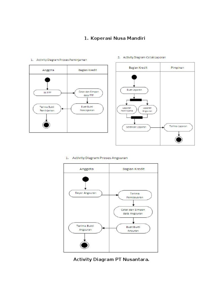 Activity diagram bagian penjualan ccuart Images