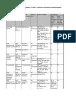 SRM 7.0 Component Matrix