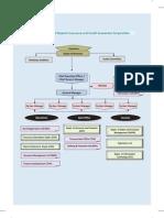 DICGC OrganisationalStructure