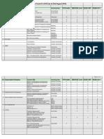 Protocols List