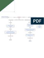Embebidos Mapa conceptual Articulo