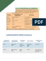 CLASIFICACIÓN DE LAS HIPERLIPIDEMIAS DE FREDRICKSON