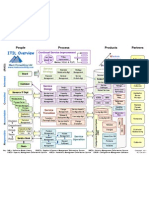 ITIL 2011 Edition Overview Diagram V3.1
