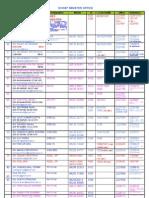 Telephone List_ CMO Rajasthan 30 03 2012