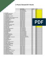 SJPO2011 Results