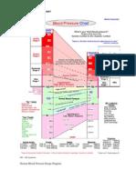 jadual graf bacaan tekanan darah
