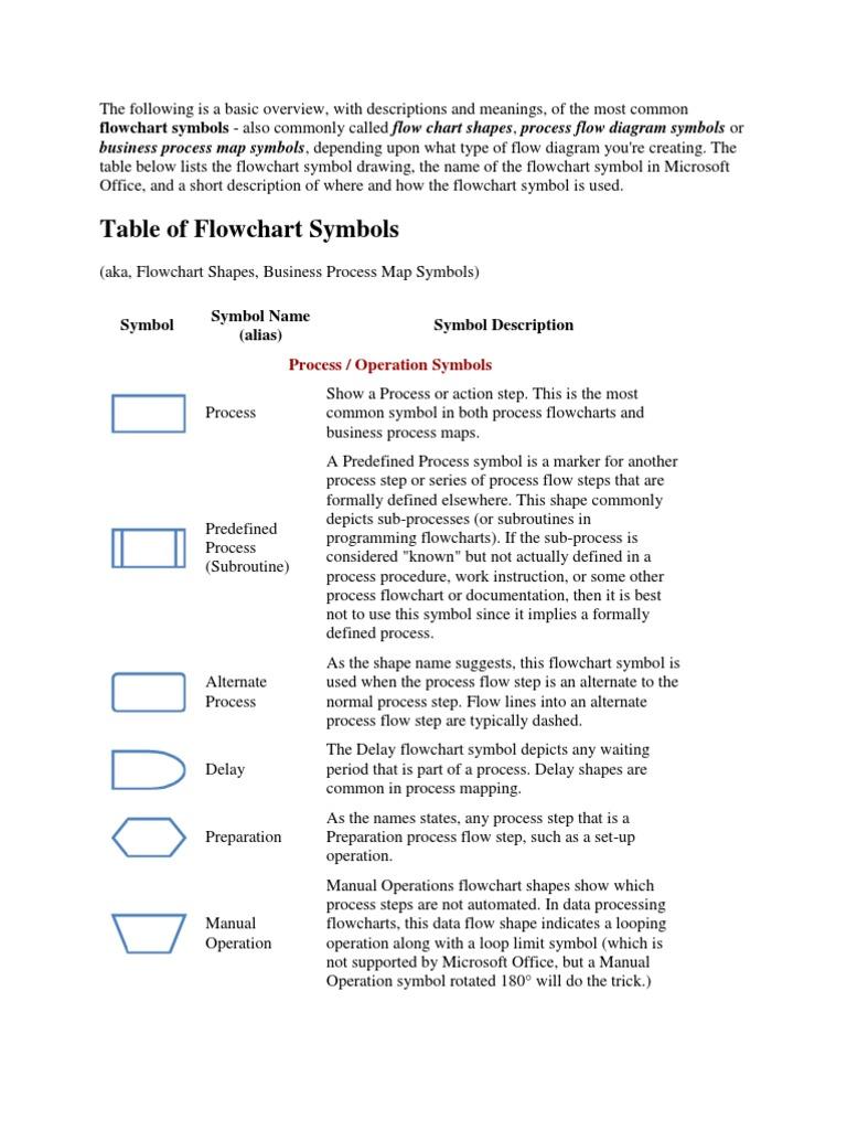 flow chart notations business process computer data storage