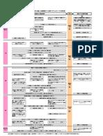 図3 サービス利用計画120329