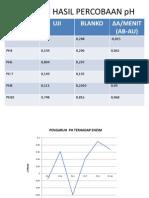 Data Dan Hasil Percobaan Ph (Praktikum Biokimia)