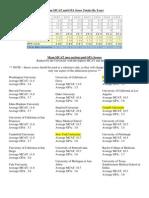 MCAT GPA Stats for Medical Schools