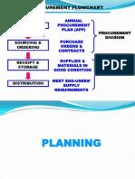 Procurement Flowchart 1