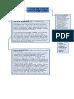 Diagrama de Inicio de WS2008