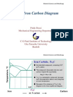 Iron Carbon Diagram