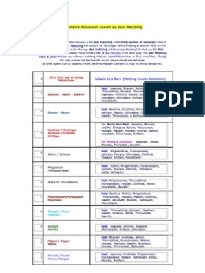 Nakshatra Porutham Star Matching Astrology Technical Factors Of Astrology