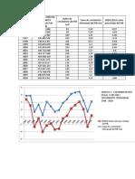 Analisis Del Deficit Fiscal 1994