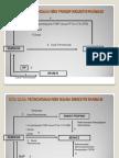 Skema Alur Perizinan Prinsip Industri Farmasi