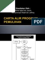 Tajuk 4 Carta Alir Program Pemulihan (Dafi Dan Iqbal)