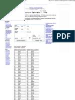 56990241 ARFCN Calculator ARFCN to Frequency Converter