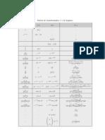 Tabela de Transformadas