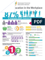 Financial Education in the Workplace Infographic