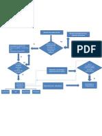 Diagrama de flujo de metodología de la investigación