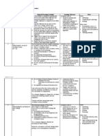 Rancangan Tahunan Biology Form 5