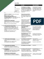 Proceso y Desarrollo de Proyectos Web
