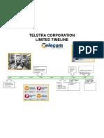 Telstra Timeline