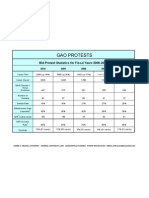 GAO Protest Figures