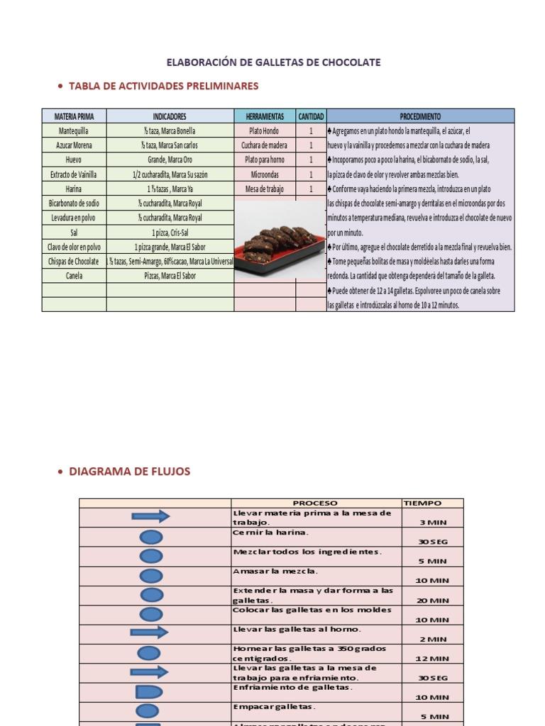 Elaboracin de galletas de chocolate ccuart Choice Image