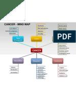 Cancer Mind Map