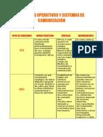 SISTEMAS OPERATIVOS Y SISTEMAS DE COMUNICACIÓN