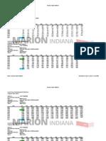 Marion, Indiana Unemployment Statistics