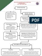 Bab 9 Manusia Dan Tanggungjawab IBD