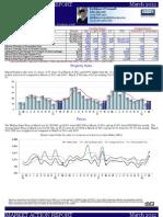 Westport Real Estate Stats March 2012