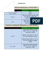 Solubility Rule