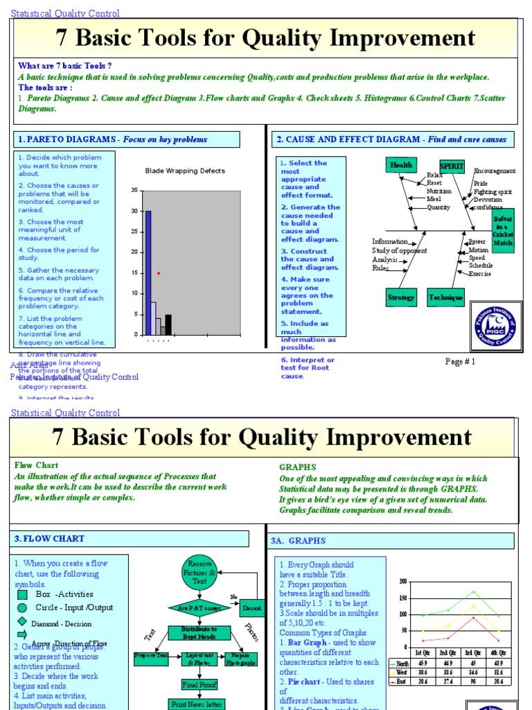 7 Tools Histogram Infographics Fishbone Diagram Welding Defects