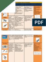 Tabla Comparativa Instrumentacion