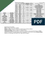 calendario de siembra y recolección (ordenado por fecha de siembra)