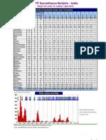 Paralysis After Polio Vaccination Surveillance Report - PDF