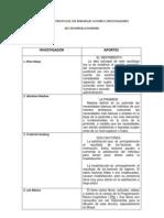 Cuadro Demostrativo de Los Prncipales Autores e Investigadores
