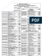 Madras univercity 2008 Examination Timetable
