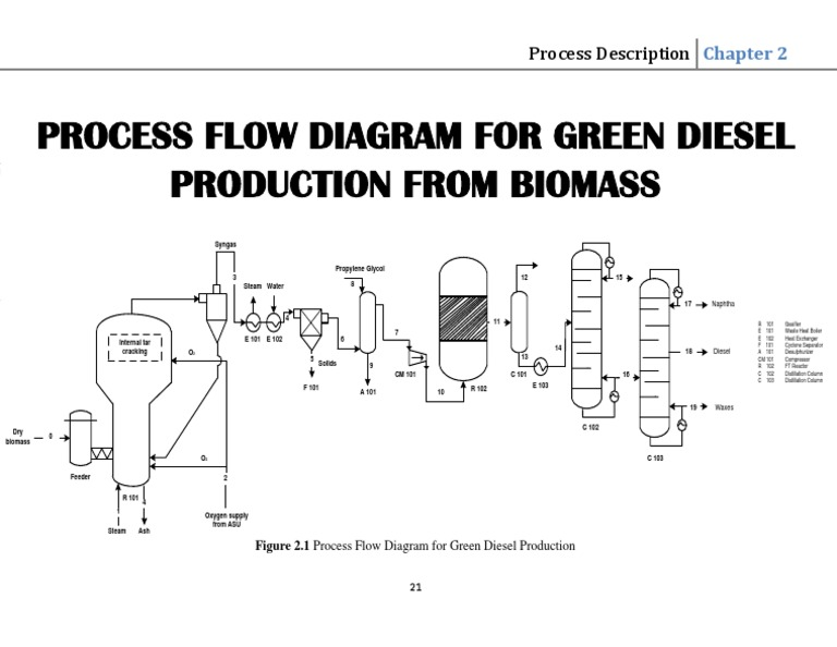 process flow chart 101 process flow diagram of green diesel production from biomass  process flow diagram of green diesel