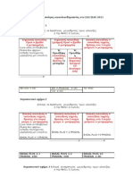 Έναρξη και εντατικοποίηση ισνουλινοθεραπείας στο ΣΔ2αλγορυθμοι