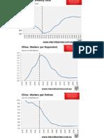 China Achilles Charts