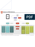 Anatomy of a Html5 Mobile App
